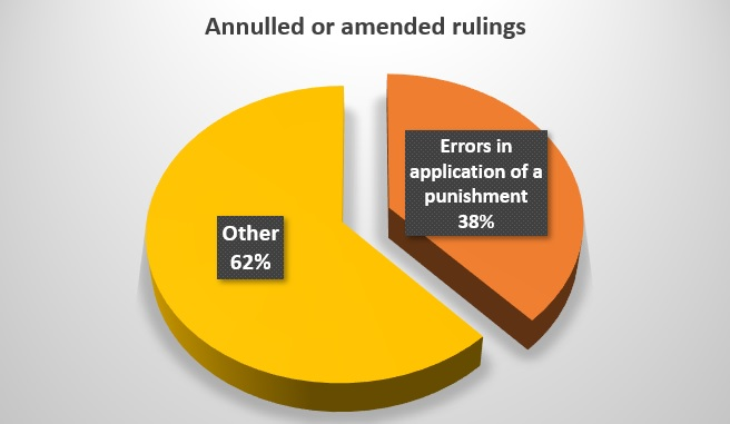 Most often, decisions of first instance courts and courts of appeal are annulled or amended by the Senate because of errors made in applying the punishment. The next most common reasons for annulment are violations in the assessment of evidence and misapplication of the substantive laws.
