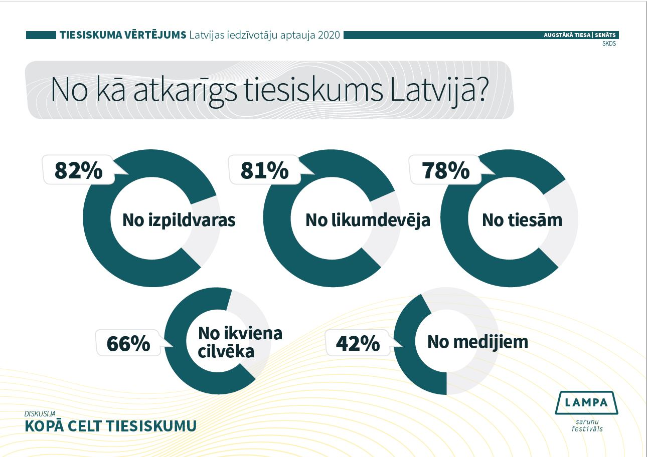 03.09.2020. When taking the necessary steps for the discussion at the Conversation Festival LAMPA, the Supreme Court organized a public survey on issues of the rule of law. More than 1000 respondents from all over Latvia participated in the survey conducted by the research centre SKDS. The aim of the survey was to find out public opinion on the rule of law and on ways to strengthen it.